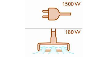Motor snage 1500 W stvara maks. 180 W usisne snage