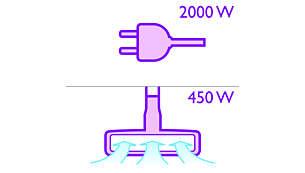 2000-Watt-Motor mit einer maximalen Saugleistung von 450Watt