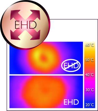 均勻加熱傳導科技可避免過度加熱