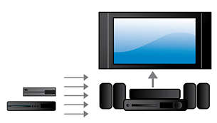 Connect to HDMI x 2 for great picture and sound quality