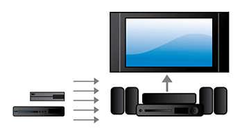 連接 HDMI x 2,獲得絕佳影音品質