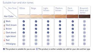 Adequado para diversos tipos de pelo e pele
