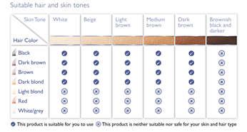 Adecuado para una amplia variedad de tipos de vello y piel