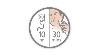 Pengisian daya selama 10 jam memberi Anda daya pencukur tanpa kabel selama 30+ menit.