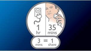 Más de 35 minutos de afeitado, 1 hora de carga