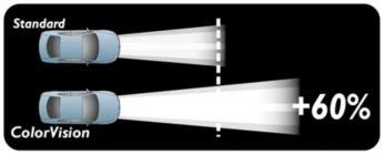 Больше света для быстрой реакции на дороге