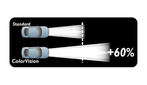 Reageer sneller met meer licht
