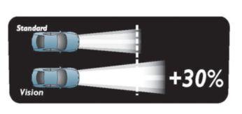 Лампы Vision обеспечивают более длинный луч света, чем у обычных ламп