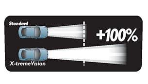 A X-tremeVision emite feixes de luz mais longos do que uma lâmpada convencional