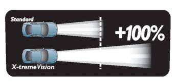 A X-tremeVision emite 35 m mais luz do que uma lâmpada convencional.