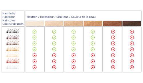 Lämplig för olika hår- och hudtyper