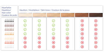 Différents types de peaux et de poils adaptés