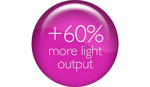 Verlicht de weg met tot 60% meer wit licht