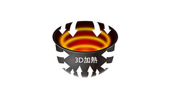 3D 加熱技術可將內鍋全面加熱