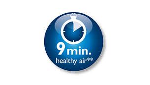 清除 99% 的車內空氣汙染物,9 分鐘內提供健康好空氣