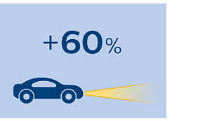 Up to 60% more vision on the road to maximise clarity