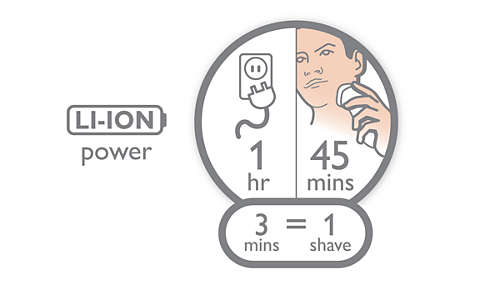 45 shaving minutes, 1-hour charge
