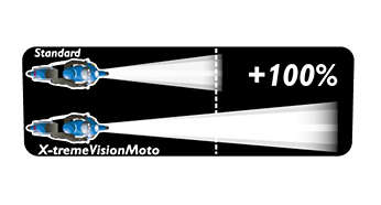 Up to 100% more vision on the road