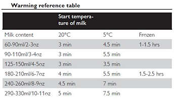 Easy to operate with helpful warming guide