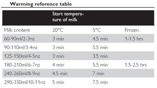 Simple à utiliser grâce à un guide de chauffe pratique