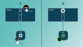 Едно докосване за настройка на izzylink™, без маршрутизатор, без парола, без приложения