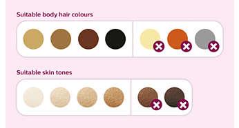 Lämplig för ett stort antal olika hår- och hudtyper