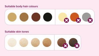 Подходяща за различни типове кожа и окосмяване