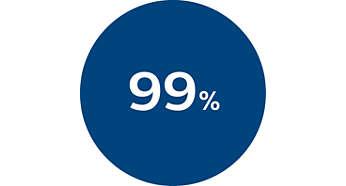 На 99% меньше бактерий естественного происхождения