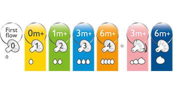 La gama ofrece tetinas con diferentes niveles de flujo