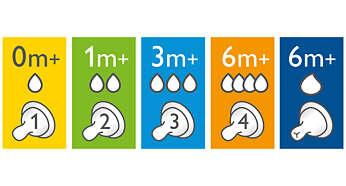 Dostępne są smoczki o różnych stopniach wypływu