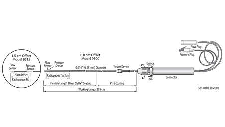 Flow and pressure measurement