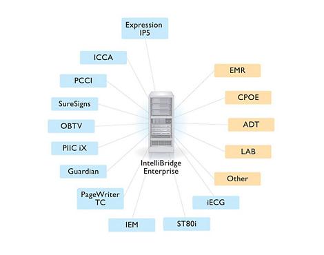 IntelliBridge 信息系统