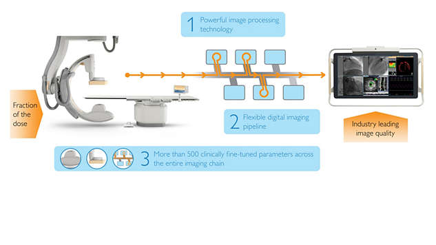 ClarityIQ for high quality images  at a fraction of the X-ray dose
