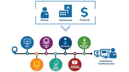 IntelliSpace Cardiovascular – korzyści kliniczne, operacyjne i finansowe
