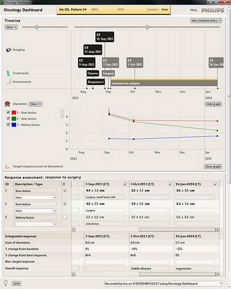 Oncology Dashboard Clinical Context Apps