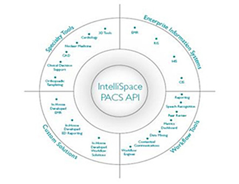 API IntelliSpace PACS Interface de programmation d'application