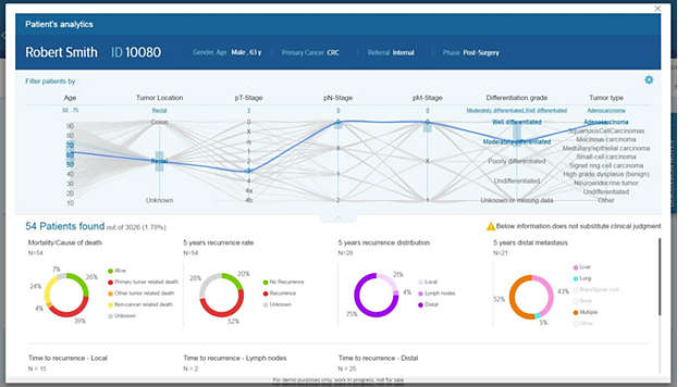 Actionable insights for patient-centric care