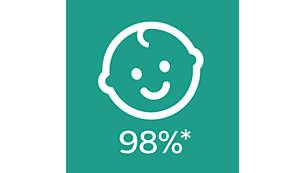 98% der Babys nehmen die strukturierten Silikonsauger an.*