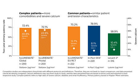 Treatment that endures even in complex patients