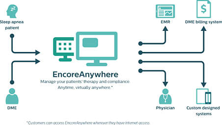 Coordinate patient care easily and efficiently