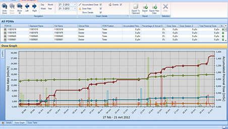 Dose management software