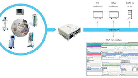 IHE compliant connectivity for a broad selection of patient care devices